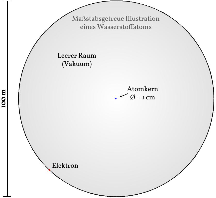 Atomdarstellung