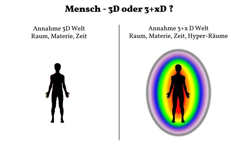 Der Mensch in mehreren Dimensionen