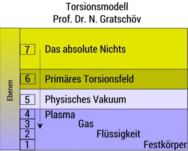 Torsionsmodell nach Prof. Dr. N. Gratschöv