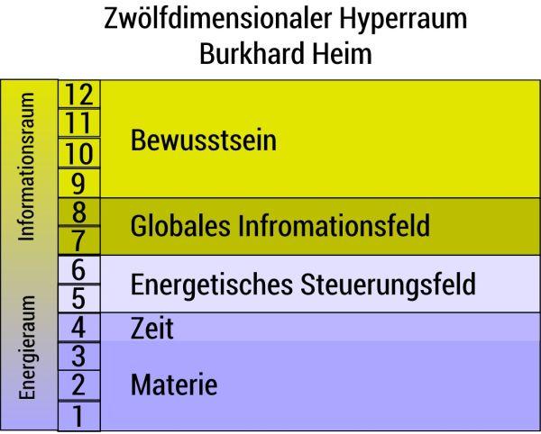 Weltbild nach Burkhard Heim